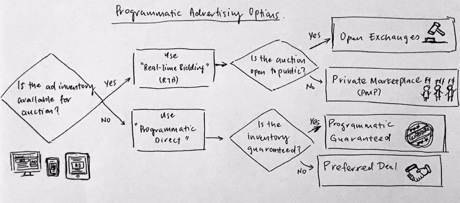 4 Programmatic Myths and Facts You Should Know 2