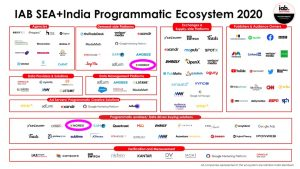 IAB SEA India Programmatic-Ecosystem-2020